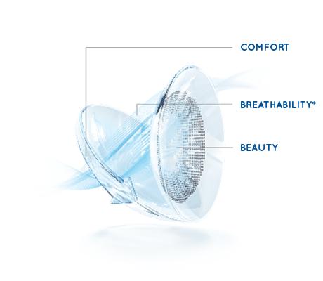 Air Optix Color Comfort Diagram